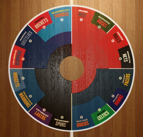 2013 NBA Playoffs Radial Bracket