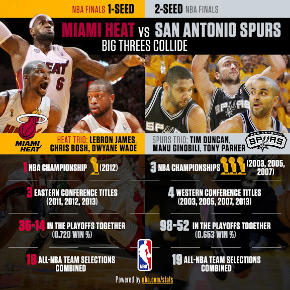 2013 NBA Finals 'Big Threes Collide' Infographic – Hooped Up