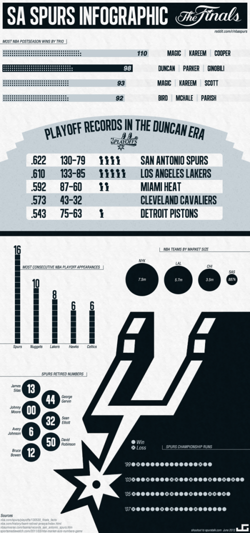 San Antonio Spurs Infographic