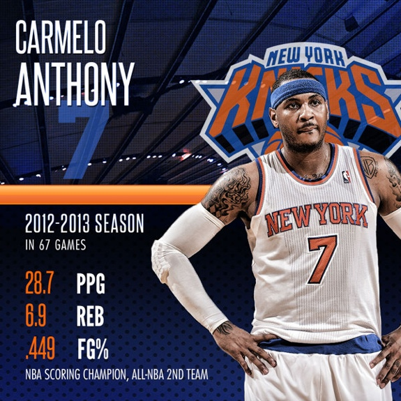 New York Knicks 2012-2013 Player Capsules