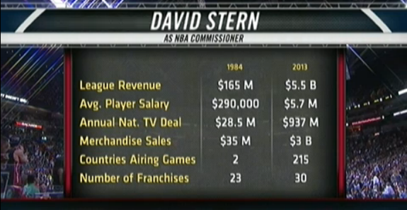 David Stern Presents the Top 10 on The Late Show with David Letterman