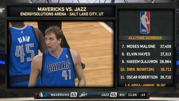 Dirk Nowitzki Becomes 10th On All-Time Scoring List