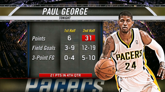 Paul George Pours In 37 Points to Force Game 6
