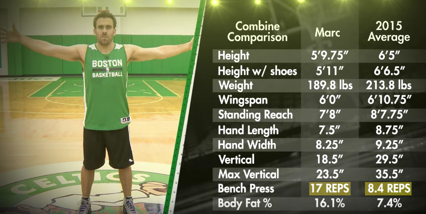 Boston Celtics Average Joe vs Prospect Challenge